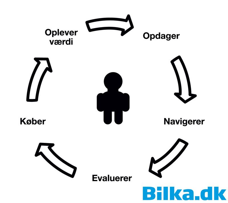 Kunderejsehjulet er centralt i Dansk Supermarked content marketing